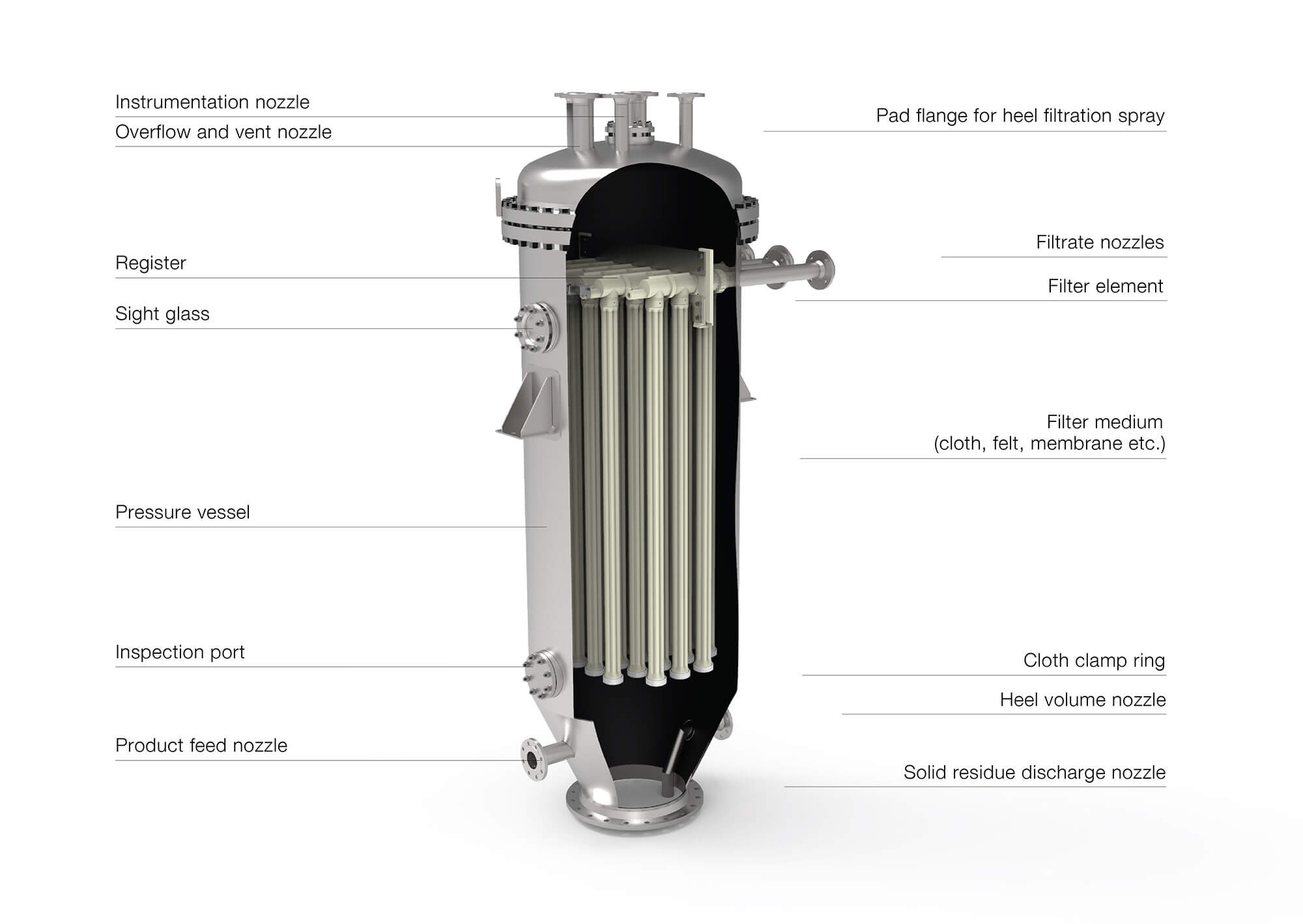 Fundabac® Candle Filter Internal Design