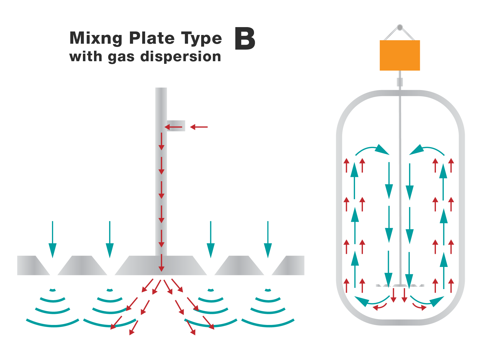 Fundamix mixing plate type B with gas dispersion