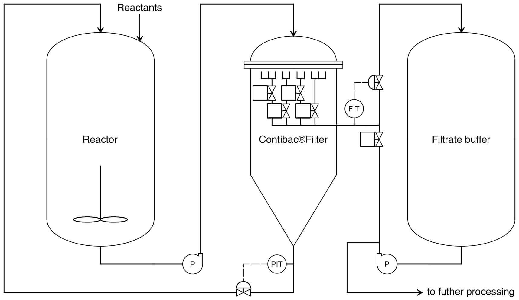 CONTIBAC® Filter