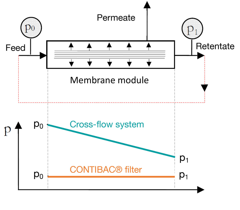Cross-flow filtration vs. CONTIBAC® Filter